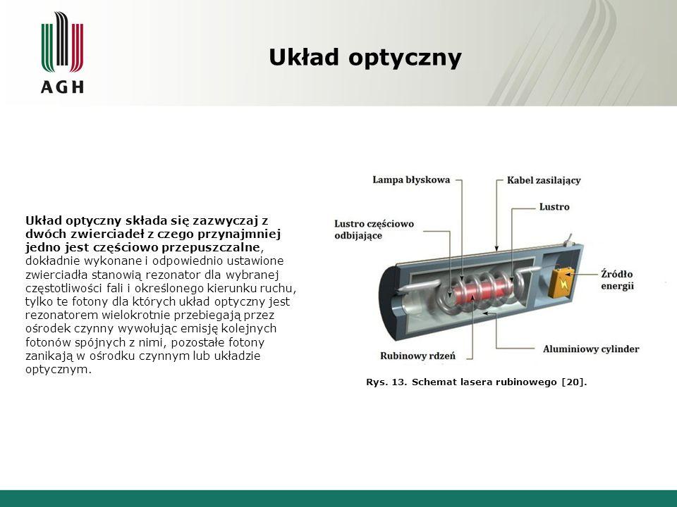 Rys. 13. Schemat lasera rubinowego [20].